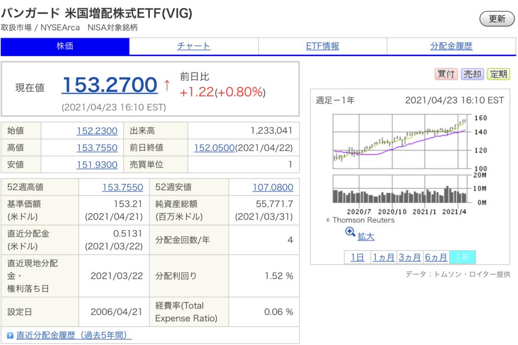 バンガード 米国増配株式ETF(VIG)