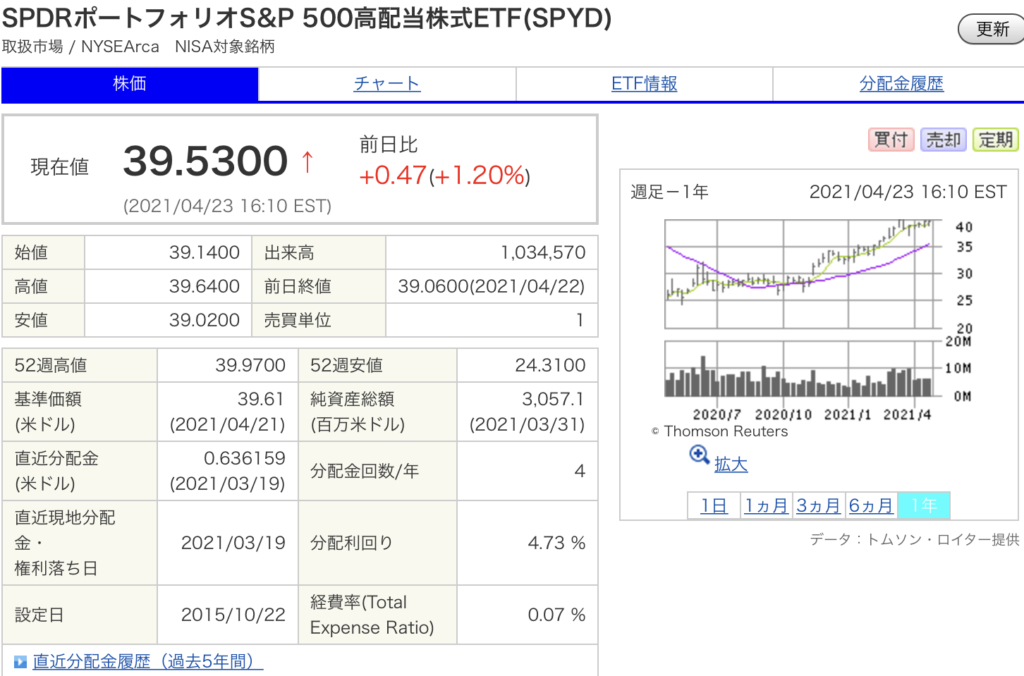 SPDRポートフォリオS&P 500高配当株式ETF(SPYD)