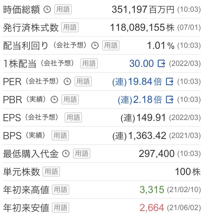 将棋の羽生九段ファンの私がロート製薬(4527) 株価を分析してみた